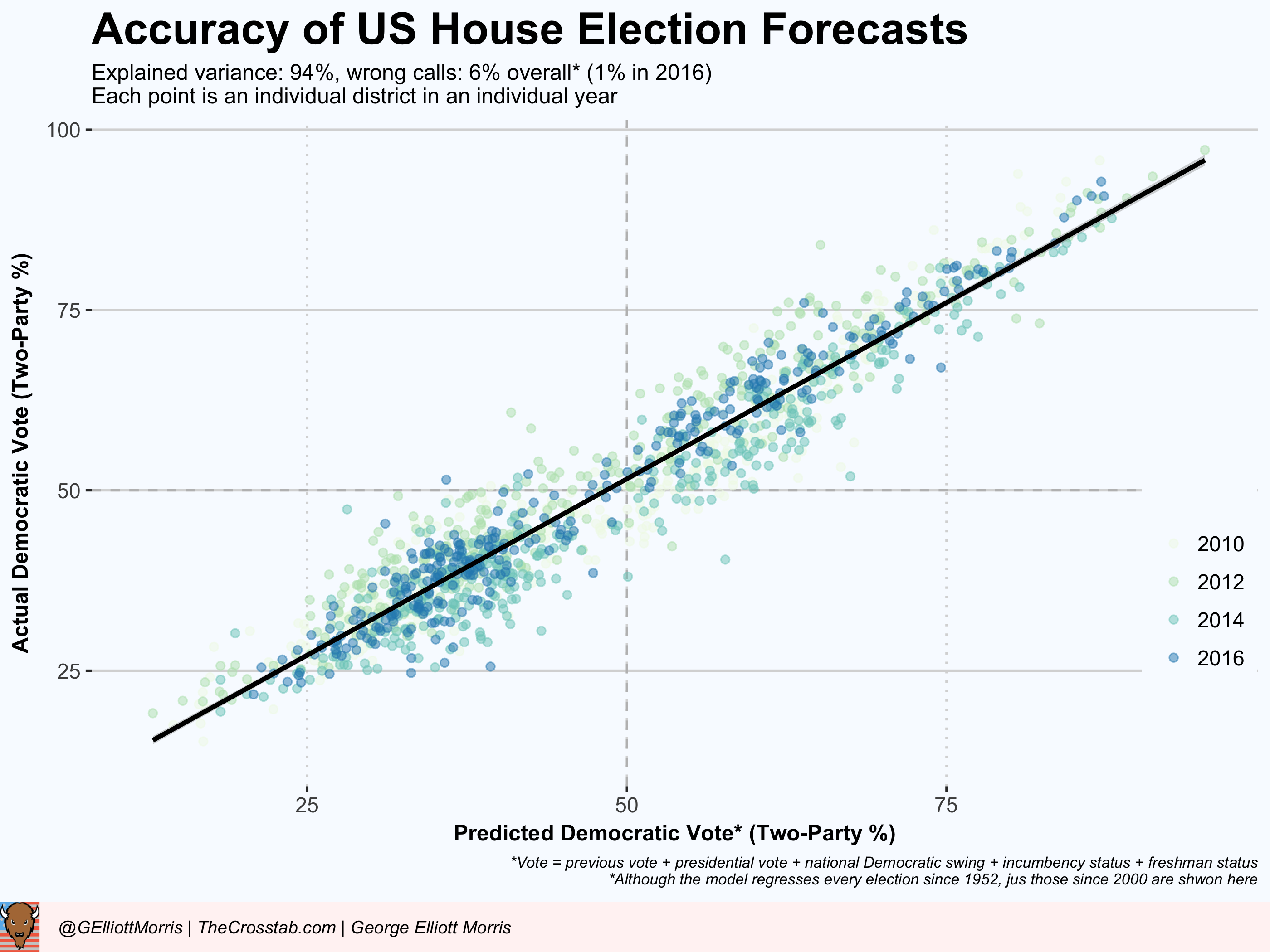 Running The Model Retrospectively A Forecast In 2014 Would Have Mispredicted 4 Seats Instead Of Picking 188 Seats For The Democrats The Model Predicted A