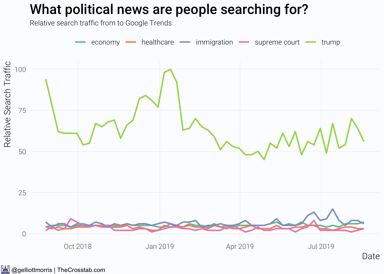 Plotting search interest for certain key news topics and Donald Trump