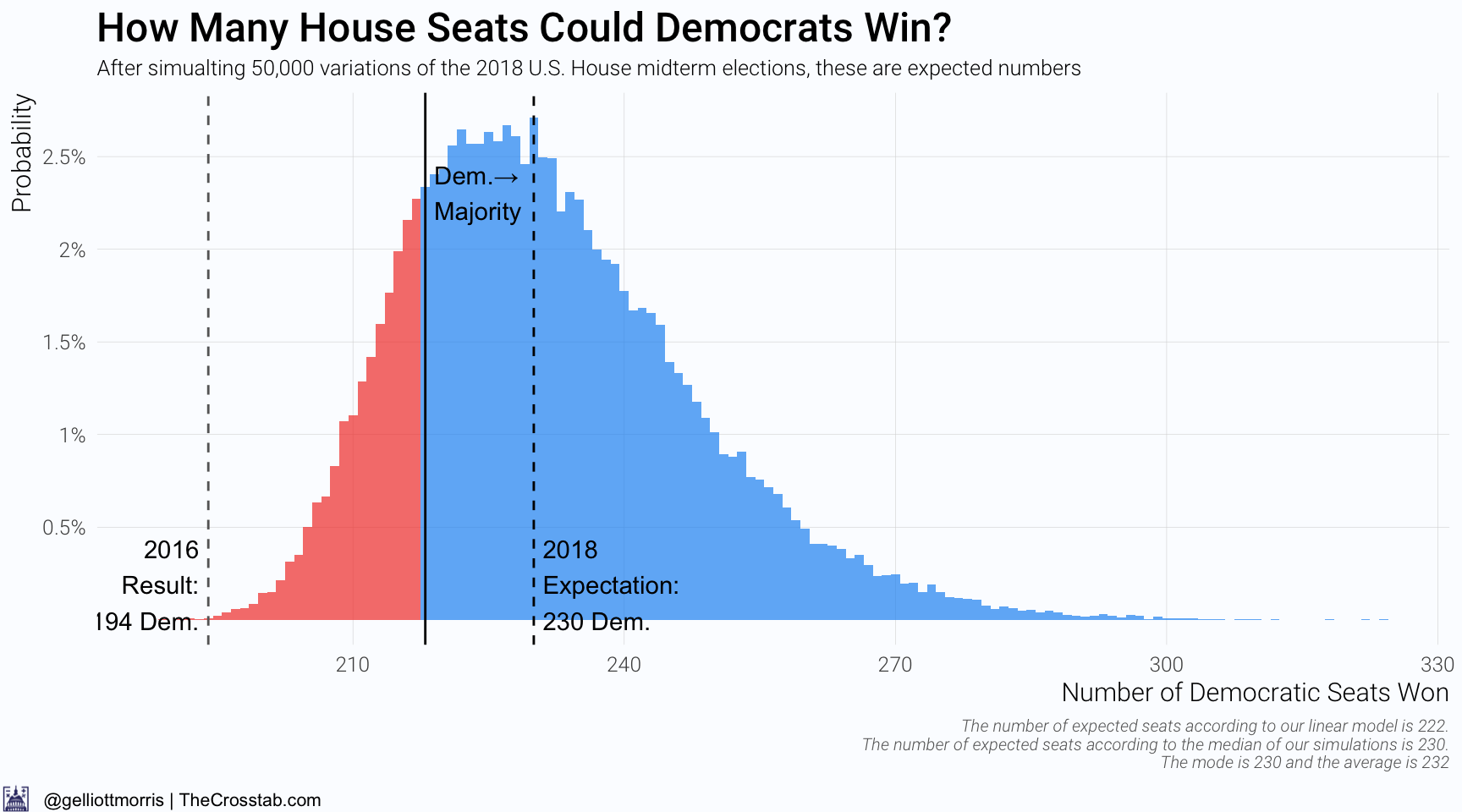 2018 U.S. House Midterm Elections Forecast | The Crosstab by G ...